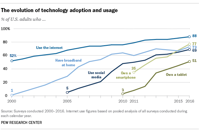 Evolution of Technology Adoption and Usage - Emergency Alerts Industry