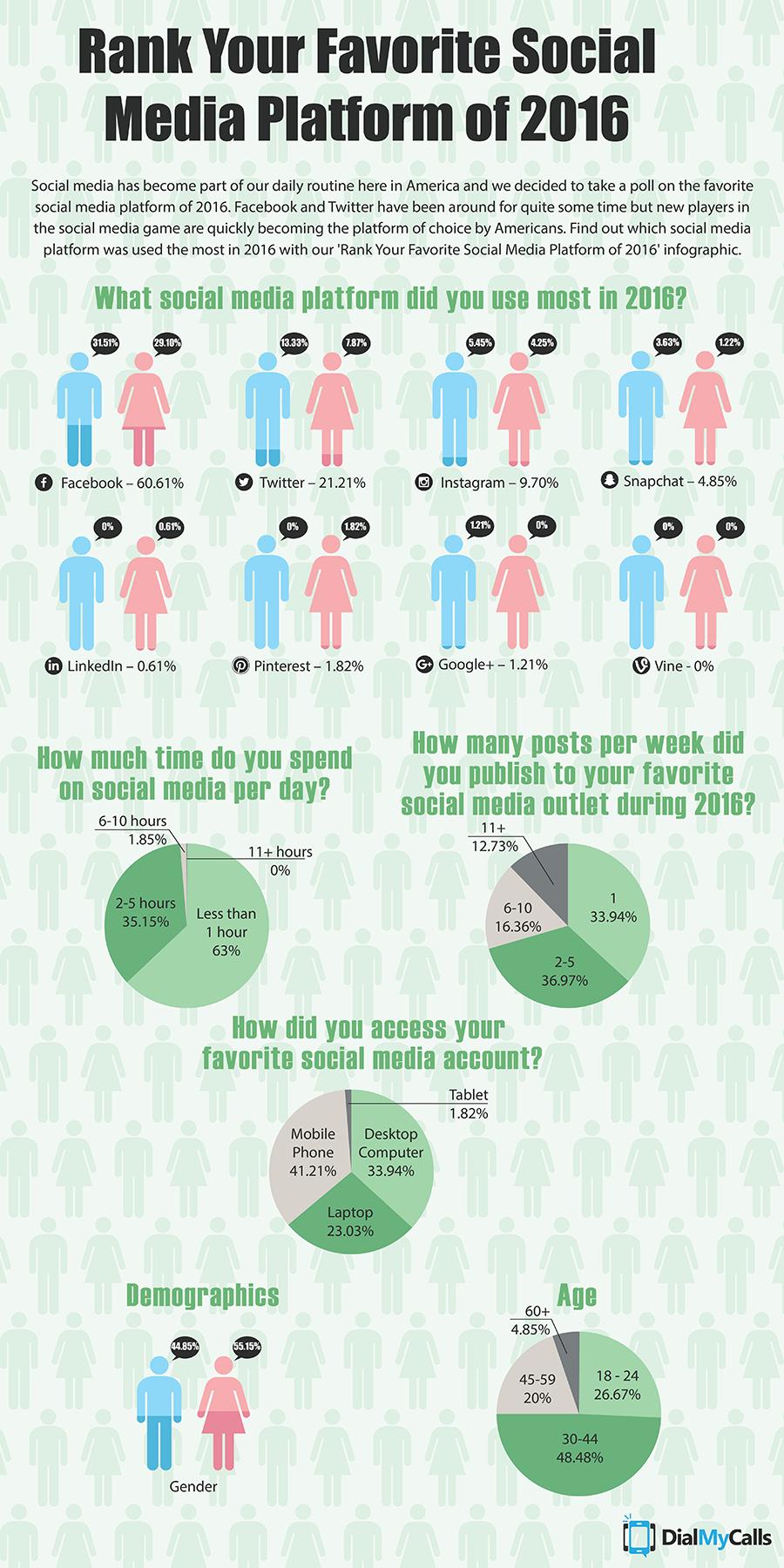 Infographic: Rank Your Favorite Social Media Platform of 2016