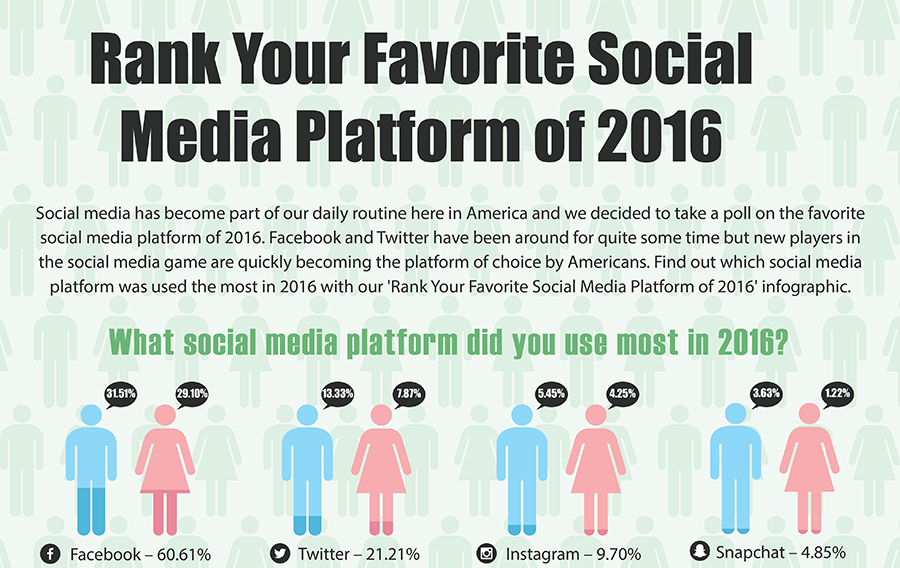 Rank Your Favorite Social Media Platform of 2016