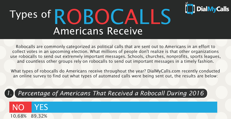 Types of Robocalls Americans Receive